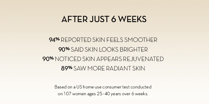 After 6 weeks 94% reported skin feels smoother